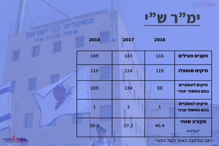 """מחקר: הממשלה מתנכלת ליהודים ביו""""ש"""
